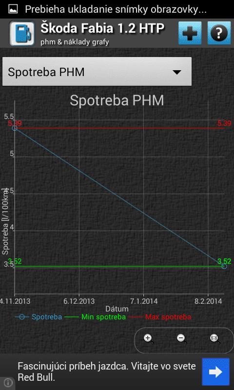 PHM & Náklady 2.7.1 - graf spotreby PHM